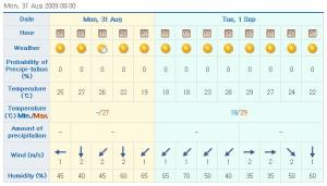 weather 090831